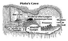 In the allegory, Plato likens people untutored in the Theory of Forms to prisoners chained in a cave, unable to turn their heads. All they can see is the wall of the cave. Behind them burns a fire. Between the fire and the prisoners there is a parapet, along which puppeteers can walk. The puppeteers, who are behind the prisoners, hold up puppets that cast shadows on the wall of the cave. The prisoners are unable to see these puppets, the real objects, that pass behind them. What the…