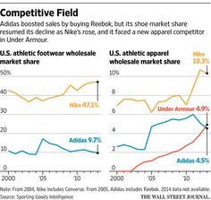 fcf6a12e62e adidas reveals its plans to regain lost ground in the U.S. from rivals like  Nike.