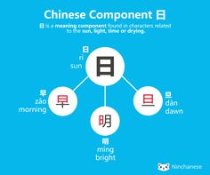 日 is used as a meaning component in Chinese characters. You'll find 日 in characters and words related directly or indirectly to the sun, light, time or drying.