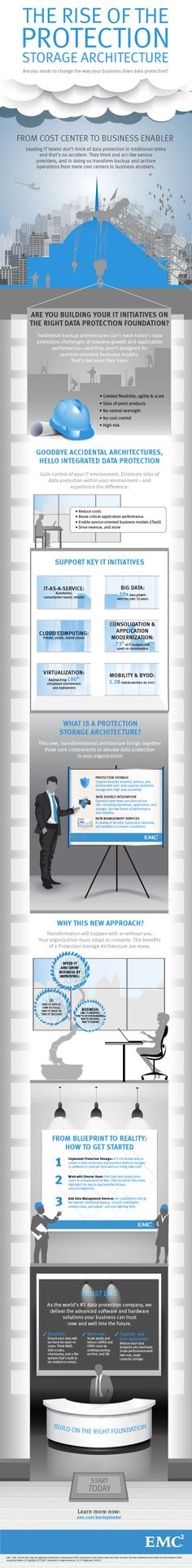 The Rise of the Protection Storage Architecture   Traditional backup architectures can't meet today's challenges of massive growth and application performance, nor are they designed for services-oriented business models. Top organizations build their futures on Protection Storage Architectures, which help eliminate backup silos, consolidate data protection, and drive services-oriented business models. Do you have the right foundation?