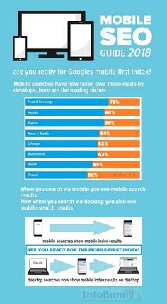 Your Mobile SEO Guid