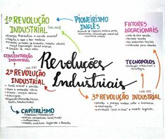 Mapa Mental de História Geral : Revoluções Indústrias School Motivation, Study Motivation, Biochemistry Notes, Mental Map, Study Organization, School Study Tips, Study Planner, School Subjects, Lettering Tutorial