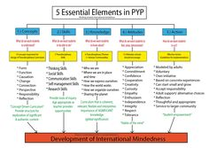 Graphic Organiser of the 5 Essential Elements of PYP by Jeanine Cullen