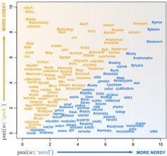 geek vs nerd graph Enfin savoir si on est un GEEK ou un NERD >> Perso je suis 90% GEEKette ;)