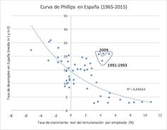 Curva Philips España