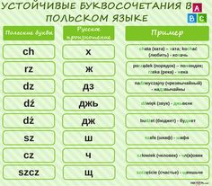 Poland Language, Poland Culture, I Want To Know, More Than Words, Periodic Table, Knowledge, Polish, Writing, Education