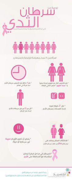 توعية عن سرطان الثدي