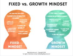fixed mindset vs growth mindset Social Work, Social Skills, Coaching, Growth Mindset Posters, Growth Mindset Classroom, Fixed Mindset, Quotes About Motherhood, Therapy Tools, Trauma Therapy