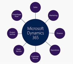 Microsoft Dynamics 365 & The Evolution of Dynamics CRM