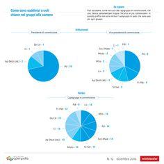 Perché alcuni gruppi parlamentari risultano più produttivi di altri http://blog.openpolis.it/2016/12/30/perche-alcuni-gruppi-parlamentari-risultano-piu-produttivi-di-altri/12490