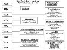 Easy Dewey Decimal Classification tool