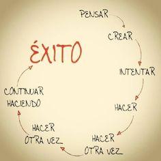 Pensar > Crear > Intentar > Hacer > Hacer otra vez > Hacer otra vez > Continuar haciendo > Exito
