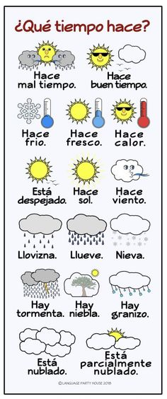 Spanish Alphabet, Spanish Phrases, Spanish Grammar, Spanish Vocabulary, Spanish Words, Spanish Language Learning, Spanish Lessons, How To Speak Spanish, Teaching Spanish