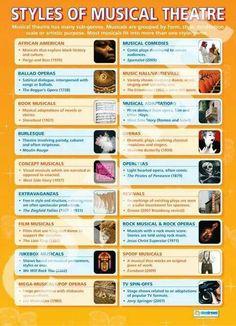 Musical theatre genres