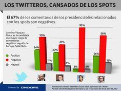#SpotporSpot, en las campañas no solo han generado ruido los candidatos, sino también un claro malestar. El sentimiento sobre los #spots de #Mexico2012 #Elecciones2012 es e su mayoría negativo. #socialmedia #politica #metrics #politics #Mexico