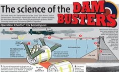 The science of the Dam Busters - http://www.warhistoryonline.com/war-articles/the-science-of-the-dam-busters.html