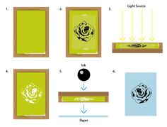 A Brief Definition of Screen Printing