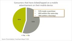 Consumer that have clicked/tapped on a mobile ad on their mobile device