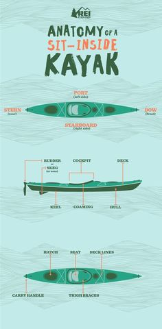 The names of many sit-inside kayak parts are easily understood; others, not so much. Our handy visual guide shows you what's what and what's where. #outdooradventure #canoetricks