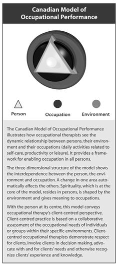 CAOT - Canadian Association of Occupational Therapists -Canadian Model of Occupational Performance