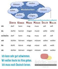 Modalverben German Wortschatz Vocabulario Deutsch Alemán