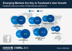 This chart shows #Facebook users as a percentage of total internet users in different world regions. #statista #infographic
