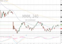 3M Co. (MMM/NYSE): general review 20 July 2018, 14:00 free forex signals