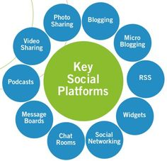 The social in social media also implies the tools, places and services that allow people to gather for social interaction. Social media allows individuals to Marketing Tools, Social Media Marketing, Digital Marketing, Viral Marketing, Marketing Ideas, Social Networks, Internet Marketing, Social Media Training, Power Of Social Media