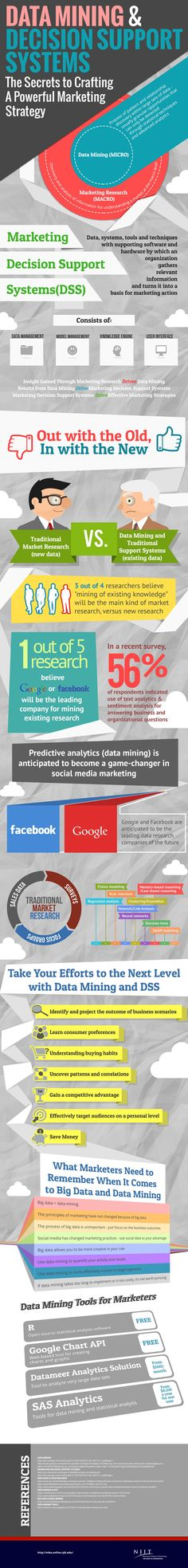 Data Mining And Decision Support Systems: The Secrets To Crafting A Powerful Marketing Strategy #Infographic #Marketing #DataMining