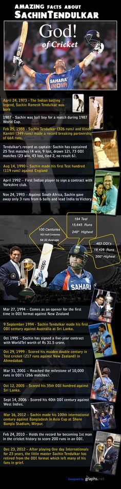 On 24th of April, 1973, the God of Cricket, Sachin Ramesh Tendulkar was born.  In the year 1987 during the World Cup match he was a ball boy and then on 25th of February, 1988 he made a record breaking partnership of 664 with Vinod Kambli.