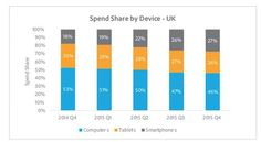 """""""Adobe on online device use in the UK. smartphones + tablets now over of spending."""