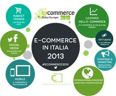 La ricerca E-commerce in Italia 2013 #ecommerce2013