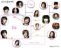 Boys Over Flowers Chart. I am in love with this show!!!