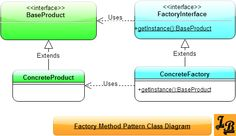 Factory Design Pattern Tutorial with UML Diagrams and example in Java Programming Design Patterns, Design Patterns In Java, Factory Design Pattern, Pattern Design, Drawing Simple, Class Diagram, Java Tutorial, Use Case, Computer Programming