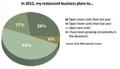 Unit growth expectations showed that nearly half of respondents plan to open zero restaurants in 2012.