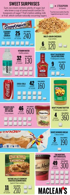 Sweet surprises: How much sugar is in your favourite foods? via @Samantha MacLean #TooMuchSUgar