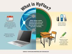 What is a hyflex learning model? #edtech