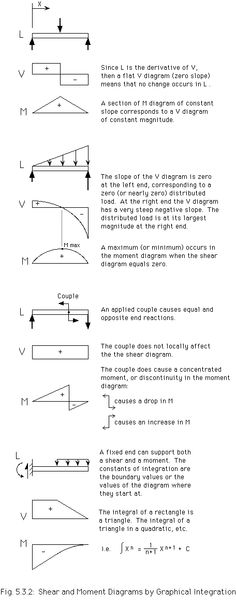 "Shear Force and Bending Moment Diagrams: This website gives a useful example of how to derive shear forces and bending moments using a graphical approach.  It includes a handy little saying;  ""Watch your sign, keep your balance and draw your lines straight and true.""   Which means watch sign conventions, balance forces and moments, and draw Free Body Diagrams.  Good Advice!"