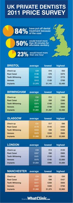 2011 Study into Private Dental Prices in the UK