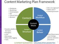 Het content model is een verdere uitwerking vh Online Marketing Plan en vh Social Media Plan. Je content strategie wordt beschreven rondom Content en de Organisatie elementen:  • Content - Welke content is nodig? Waarom?  • Structuur - Hoe wordt de inhoud geprioriteerd, georganiseerd en weergegeven?  • Workflow – Welke processen, tools en mensen zijn nodig voor de uitvoering vd content strategie.  • Governance – Hoe worden content (veranderingen) geïnitieerd en gecommunicieerd?