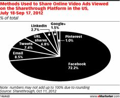 Methods Used to Share Online Video Ads