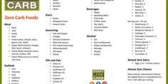 All these foods\u00a0do not naturally contain carbohydrates, apart from those in the vegetable list which\u00a0contain between\u00a00 and 1g net carb per serving. #weightlossbeforeandafter
