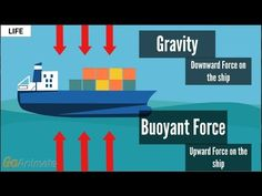 How do boats float? Buoyancy / Displacement v. Ever wonder what makes a boat / ship float? Displacement of water is what allows a boat to float on. Pontoon Dock, Physical Science, Teaching Science, Physics, The Unit, Boat, Animation, Model, Life