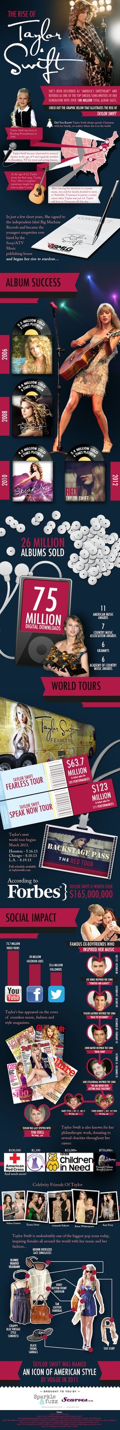 The Rise Of Taylor Swift [Infographic]