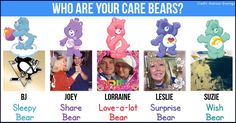 <b>Lorraine</b>, these friends are your care bears. You are the Love-a-lot Bear. Your love is true and unconditional. <br> <b>Joey</b> is your Share Bear who always teaches you to share and care. <br> <b>Leslie</b> is your Surprise Bear who always enjoys a good surprise.  <br> <b>BJ</b> is your Sleepy Bear, the one who is always day dreaming and dozing off during the day. <br> <b>Suzie</b> is your Wish Bear who always makes sure your wishes come true and even if they don't, teaches you to…
