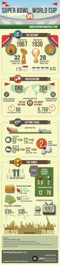 Super Bowl vs World Cup - World Cup 2014 Infographics