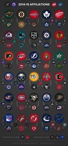 Curious about how teams in the NHL are connected to those in the AHL and ECHL? Enjoy this infographic showing the various affiliations across North American pro hockey. Hockey Rules, Pro Hockey, Hockey Mom, Hockey Teams, Hockey Players, Hockey Stuff, Hockey Logos, Funny Hockey, Wild Hockey