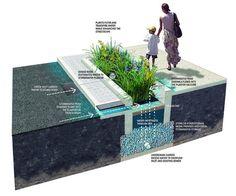 How Does It Work - Green Stormwater Infrastructure | Philadelphia Water Department