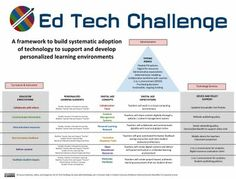 21 signs youre a 21st century teacher the visual teaching network c1 the framework ed tech challenge publicscrutiny Images
