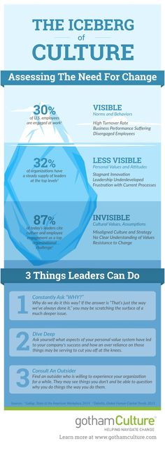 More leadership - the iceberg of organizational culture change. It Service Management, Business Management, Management Tips, Leadership Development, Professional Development, Business Intelligence, Amélioration Continue, Leadership Quotes, Change Leadership